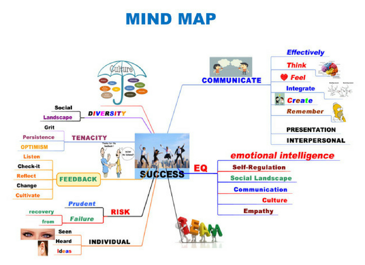 Mind Map - Marshall Tarley